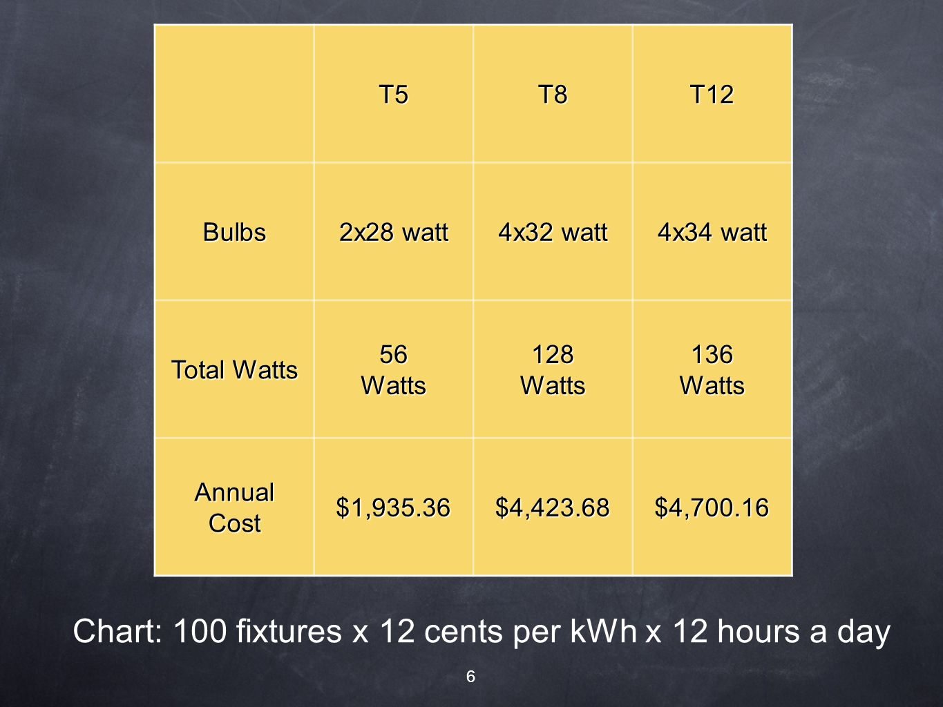 Chart: 100 fixtures x 12 cents per kWh x 12 hours a day T5T8T12 Bulbs 2x28 watt 4x32 watt 4x34 watt Total Watts 56Watts128Watts136Watts AnnualCost$1,935.36$4,423.68$4,