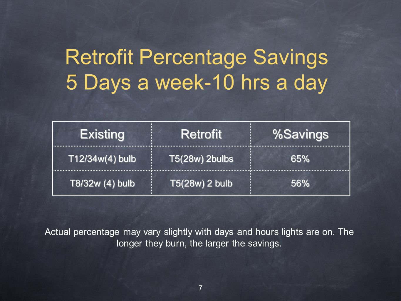Retrofit Percentage Savings 5 Days a week-10 hrs a day 7 ExistingRetrofit%Savings T12/34w(4) bulb T5(28w) 2bulbs 65% T8/32w (4) bulb T5(28w) 2 bulb 56% Actual percentage may vary slightly with days and hours lights are on.