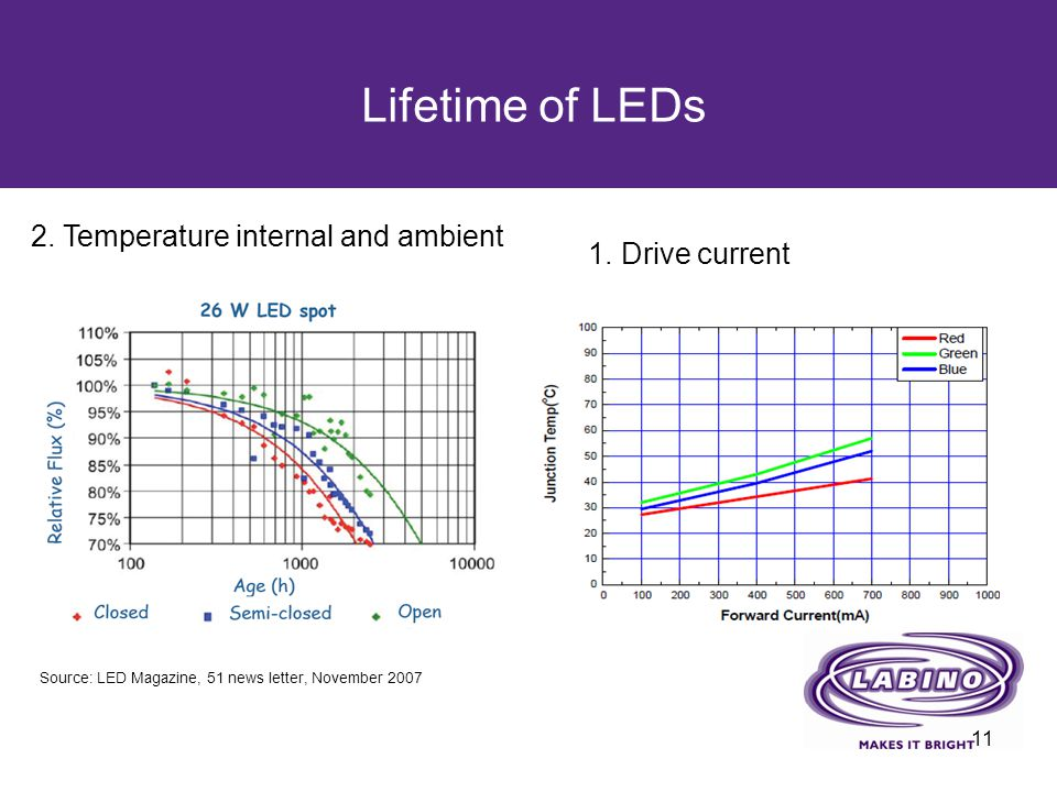 Lifetime of LEDs 11 Source: LED Magazine, 51 news letter, November 2007 1. Drive current 2. Temperature internal and ambient