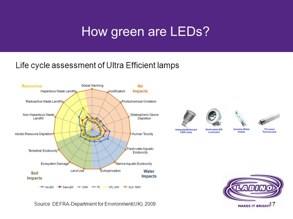 How green are LEDs? 17 Life cycle assessment of Ultra Efficient lamps Source: DEFRA-Department for Environment(UK), 2009