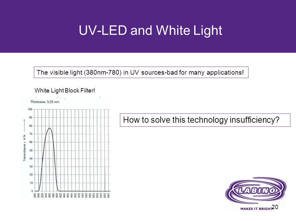 UV-LED and White Light 20 How to solve this technology insufficiency? White Light Block Filter! The visible light (380nm-780) in UV sources-bad for ma