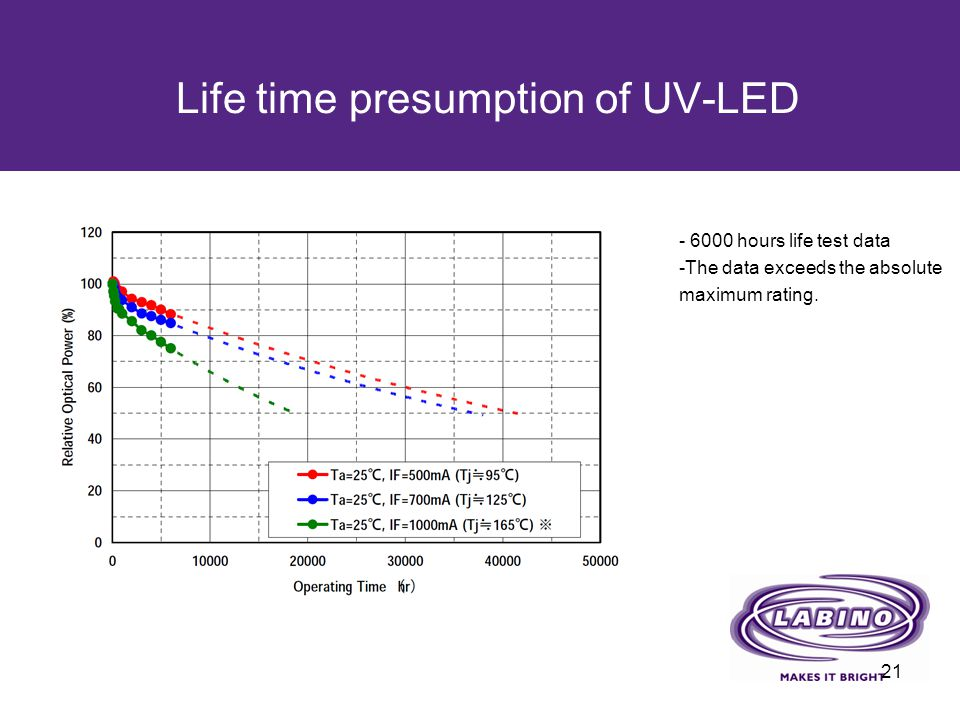 Life time presumption of UV-LED 21 - 6000 hours life test data -The data exceeds the absolute maximum rating.