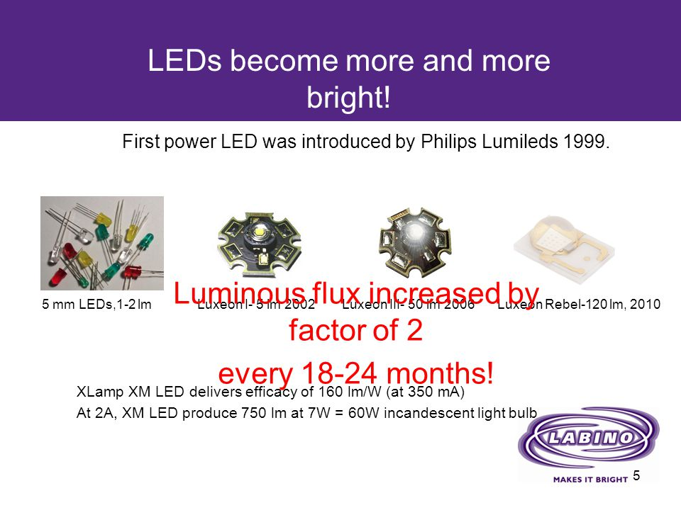 LEDs become more and more bright! XLamp XM LED delivers efficacy of 160 lm/W (at 350 mA) At 2A, XM LED produce 750 lm at 7W = 60W incandescent light b