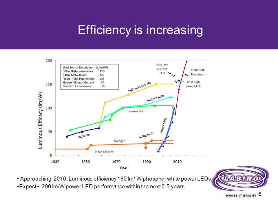 Efficiency is increasing 6 Approaching 2010: Luminous efficiency 160 lm/ W phosphor white power LEDs Expect ~ 200 lm/W power LED performance within th