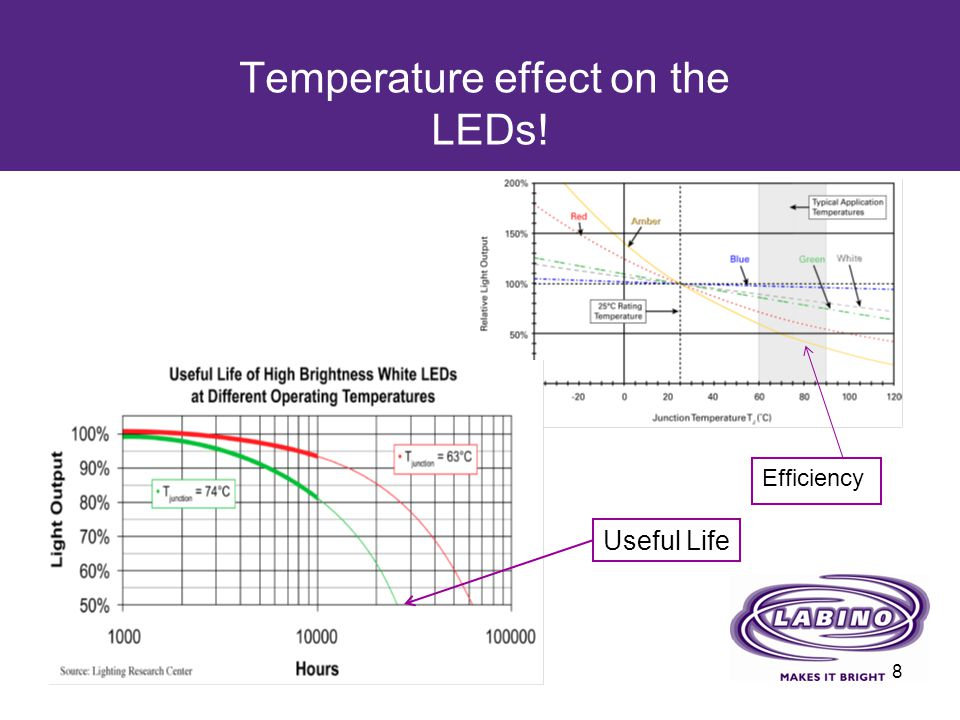 Temperature effect on the LEDs! Efficiency 8 Useful Life