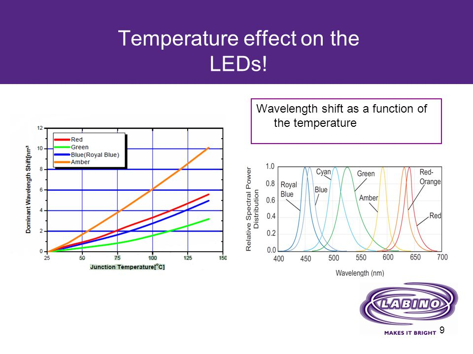Temperature effect on the LEDs! Wavelength shift as a function of the temperature 9