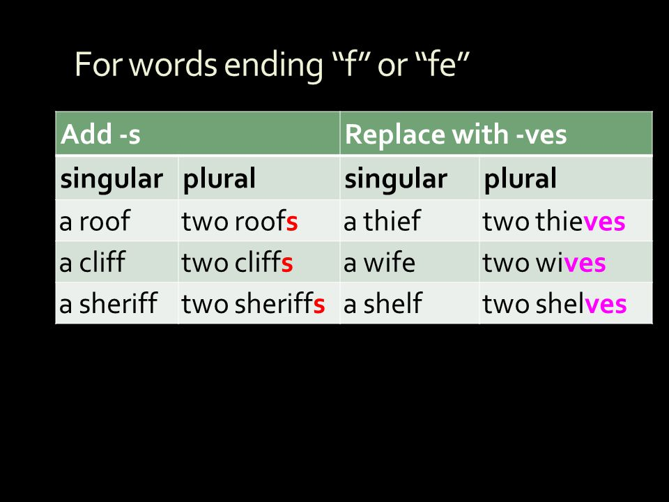 For words ending f or fe Add -sReplace with -ves singularpluralsingularplural a rooftwo roofsa thieftwo thieves a clifftwo cliffsa wifetwo wives a she