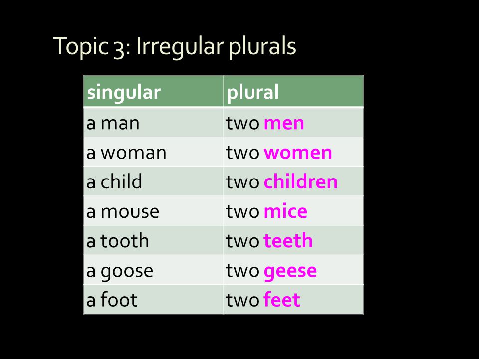 Topic 3: Irregular plurals singularplural a mantwo men a womantwo women a childtwo children a mousetwo mice a toothtwo teeth a goosetwo geese a foottw