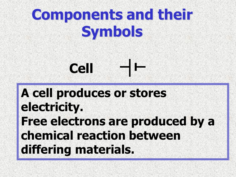 Components and their Symbols Cell A cell produces or stores electricity. Free electrons are produced by a chemical reaction between differing material
