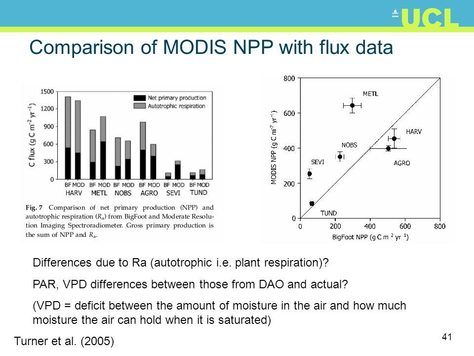 41 Comparison of MODIS NPP with flux data Turner et al. (2005) Differences due to Ra (autotrophic i.e. plant respiration)? PAR, VPD differences betwee