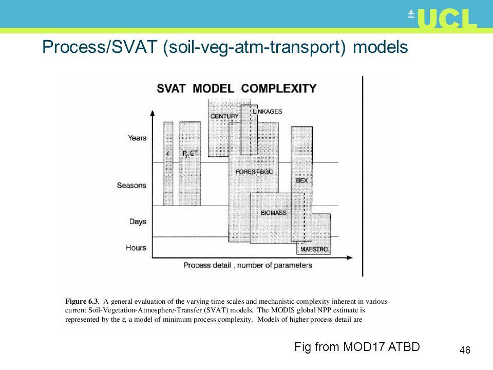 46 Process/SVAT (soil-veg-atm-transport) models Fig from MOD17 ATBD
