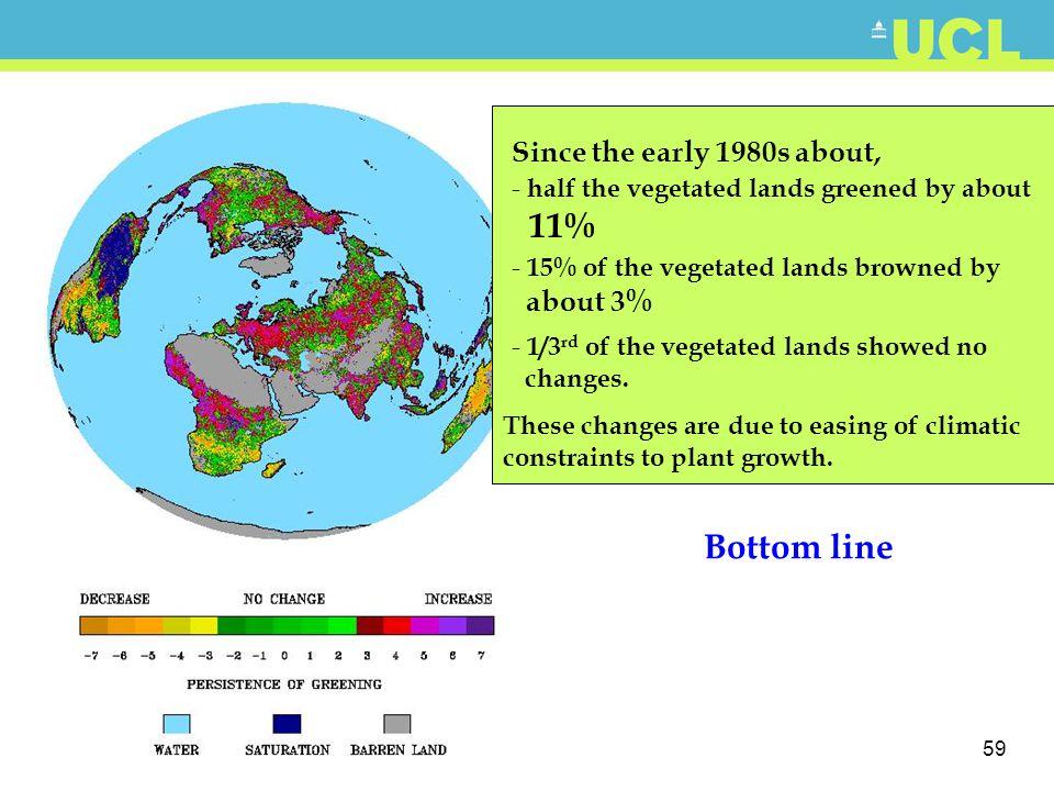 59 Bottom line - half the vegetated lands greened by about 11% - 15% of the vegetated lands browned by about 3% - 1/3 rd of the vegetated lands showed