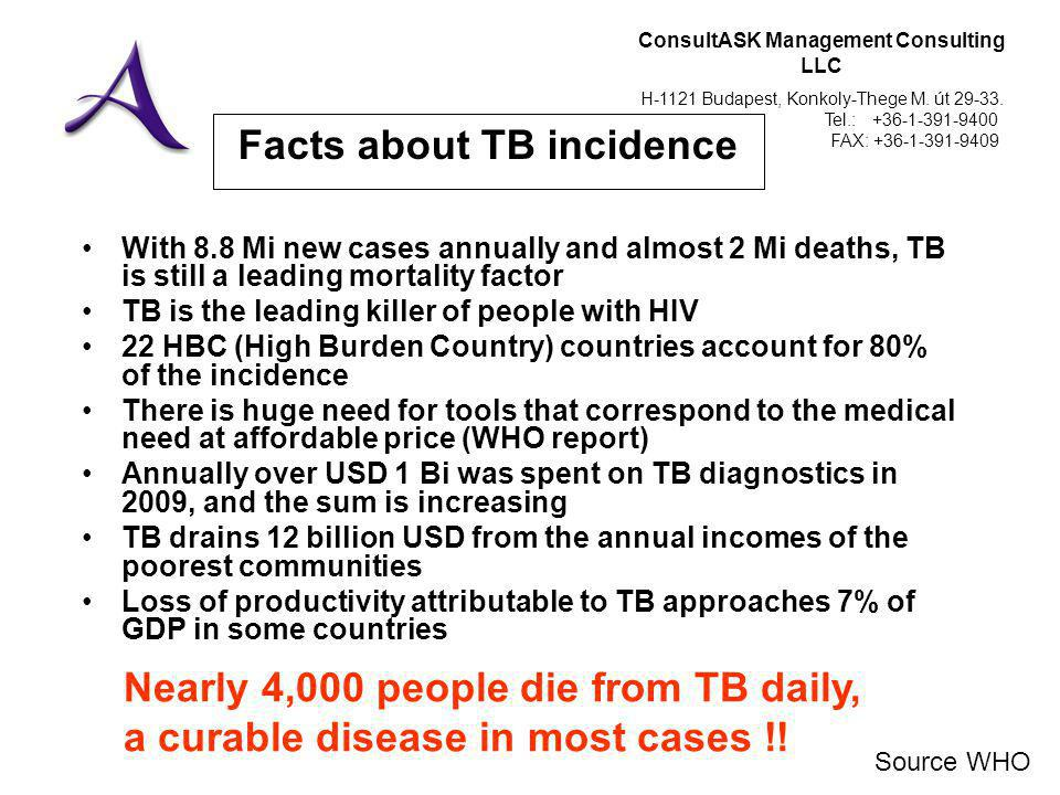 ConsultASK Management Consulting LLC H-1121 Budapest, Konkoly-Thege M. út 29-33. Tel.: +36-1-391-9400 FAX: +36-1-391-9409 Facts about TB incidence Wit