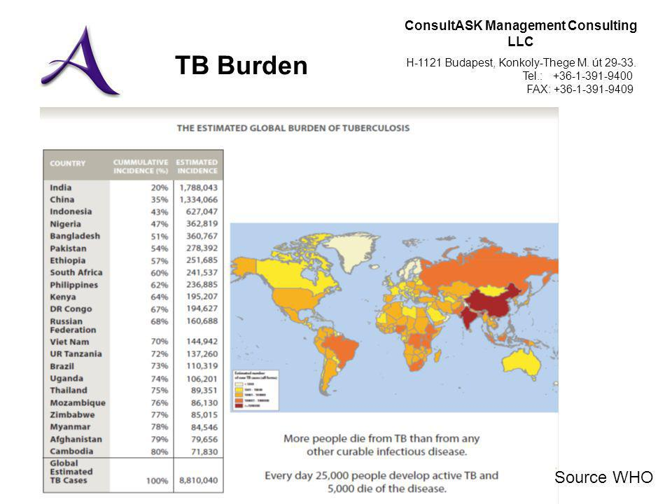 ConsultASK Management Consulting LLC H-1121 Budapest, Konkoly-Thege M. út 29-33. Tel.: +36-1-391-9400 FAX: +36-1-391-9409 TB Burden Source WHO