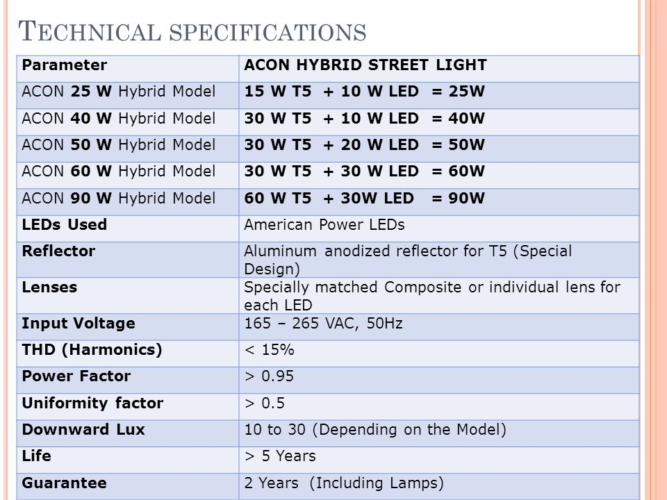 T ECHNICAL SPECIFICATIONS ParameterACON HYBRID STREET LIGHT ACON 25 W Hybrid Model15 W T5 + 10 W LED = 25W ACON 40 W Hybrid Model30 W T5 + 10 W LED = 40W ACON 50 W Hybrid Model30 W T5 + 20 W LED = 50W ACON 60 W Hybrid Model30 W T5 + 30 W LED = 60W ACON 90 W Hybrid Model60 W T5 + 30W LED = 90W LEDs UsedAmerican Power LEDs ReflectorAluminum anodized reflector for T5 (Special Design) LensesSpecially matched Composite or individual lens for each LED Input Voltage165 – 265 VAC, 50Hz THD (Harmonics)< 15% Power Factor> 0.95 Uniformity factor> 0.5 Downward Lux10 to 30 (Depending on the Model) Life> 5 Years Guarantee2 Years (Including Lamps)