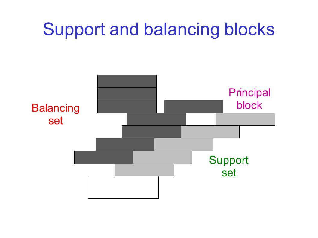 Support and balancing blocks Principal block Support set Balancing set