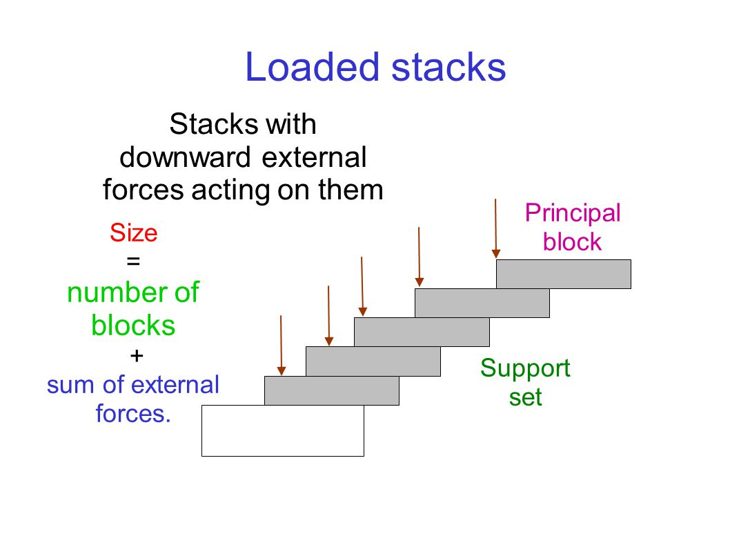 Principal block Support set Stacks with downward external forces acting on them Loaded stacks Size = number of blocks + sum of external forces.