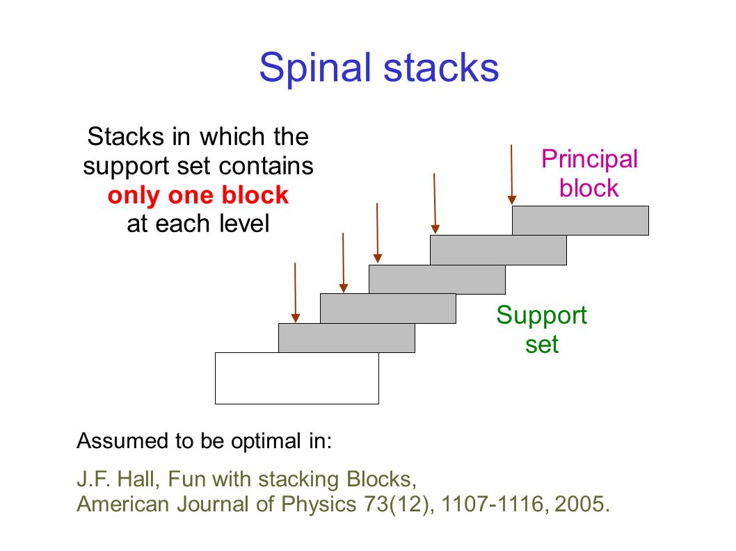 Principal block Support set Stacks in which the support set contains only one block at each level Spinal stacks Assumed to be optimal in: J.F. Hall, F