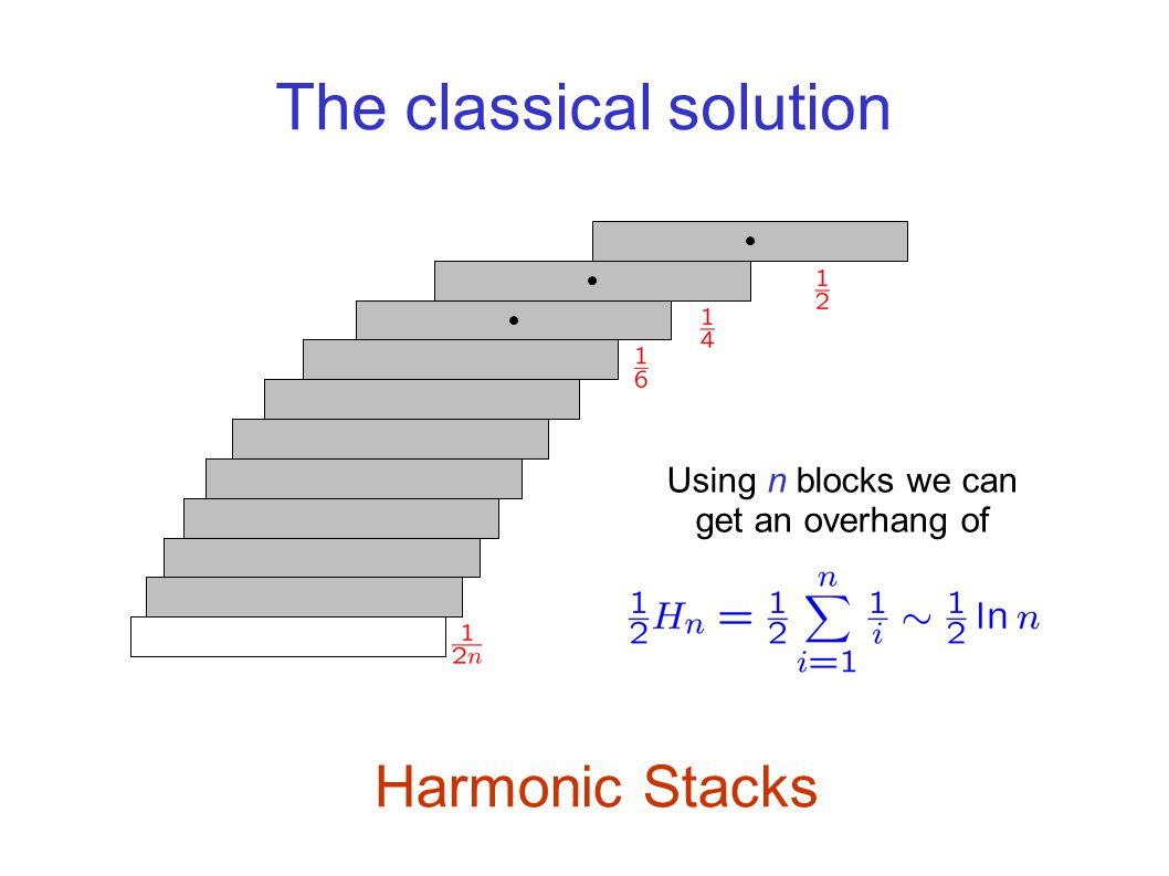 The classical solution Harmonic Stacks Using n blocks we can get an overhang of