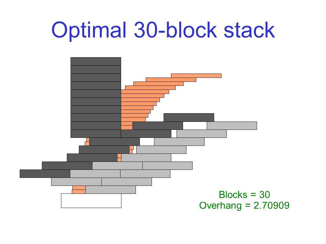 Optimal 30-block stack Overhang = 2.70909 Blocks = 30