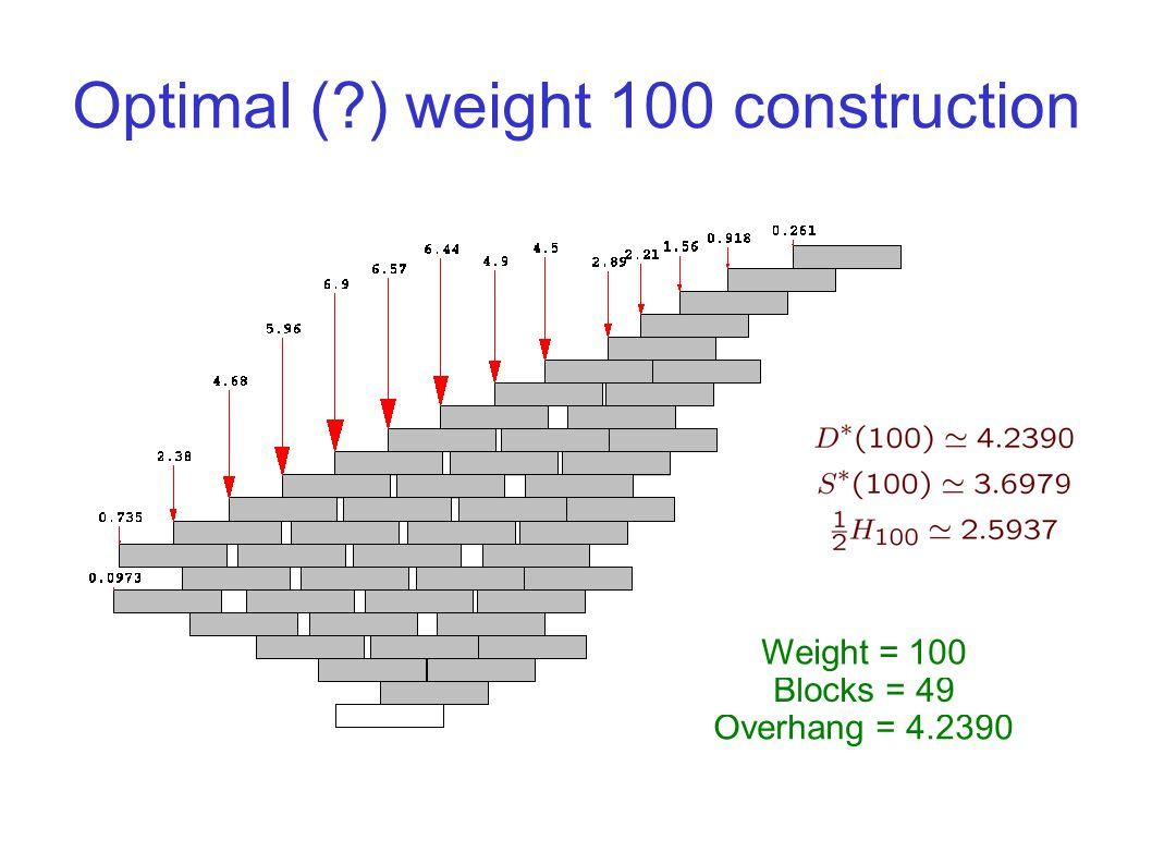 Optimal ( ) weight 100 construction Overhang = 4.2390 Blocks = 49 Weight = 100