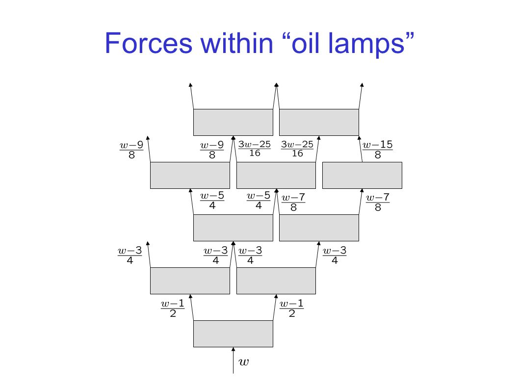 Forces within oil lamps