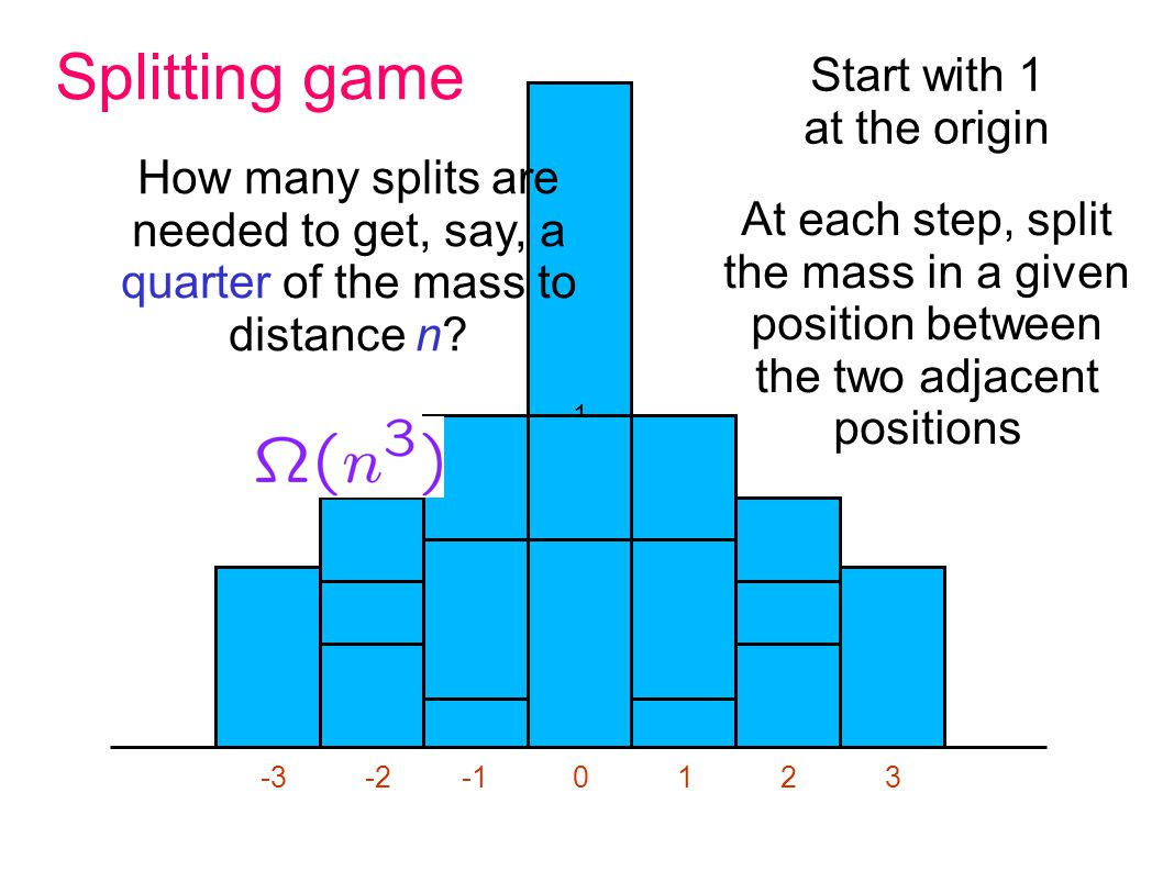1 0123-3-2 Splitting game Start with 1 at the origin How many splits are needed to get, say, a quarter of the mass to distance n.