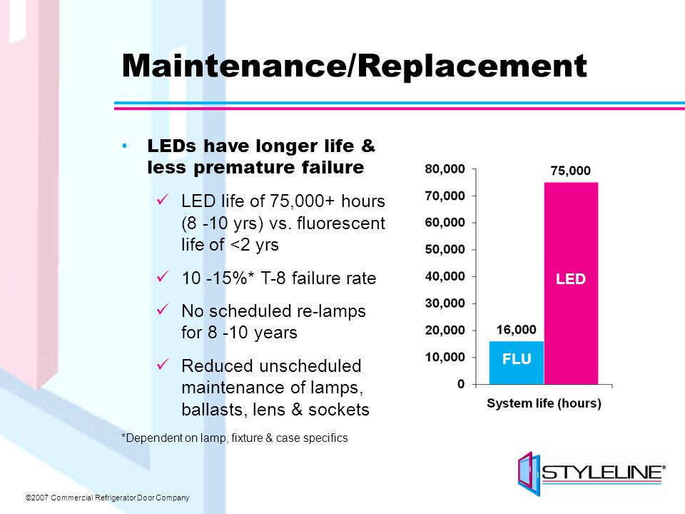 ©2007 Commercial Refrigerator Door Company Maintenance/Replacement LEDs have longer life & less premature failure LED life of 75,000+ hours (8 -10 yrs) vs.