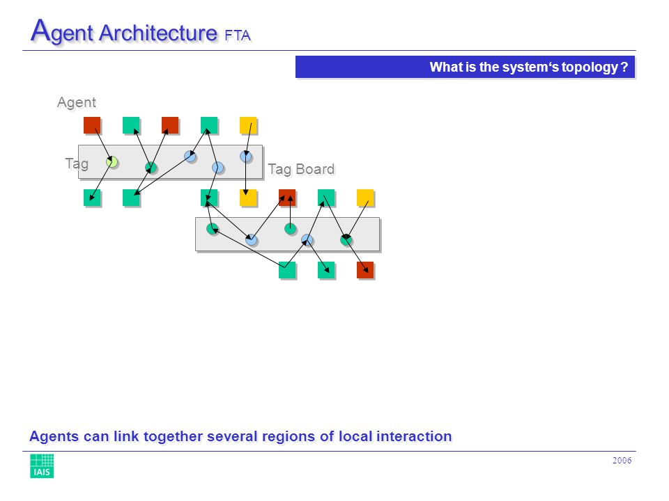 2006 Agent Agents can link together several regions of local interaction What is the systems topology .