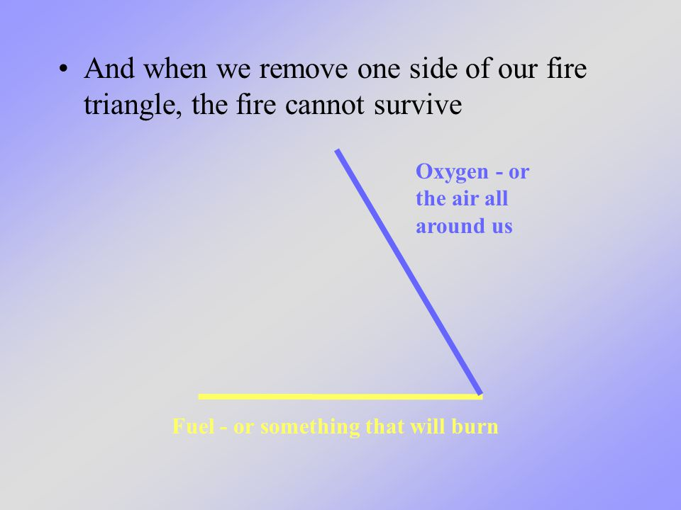 And when we remove one side of our fire triangle, the fire cannot survive Fuel - or something that will burn Oxygen - or the air all around us
