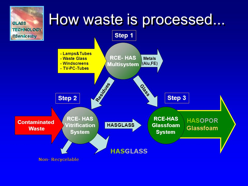 Metals (Alu,FE) How waste is processed...