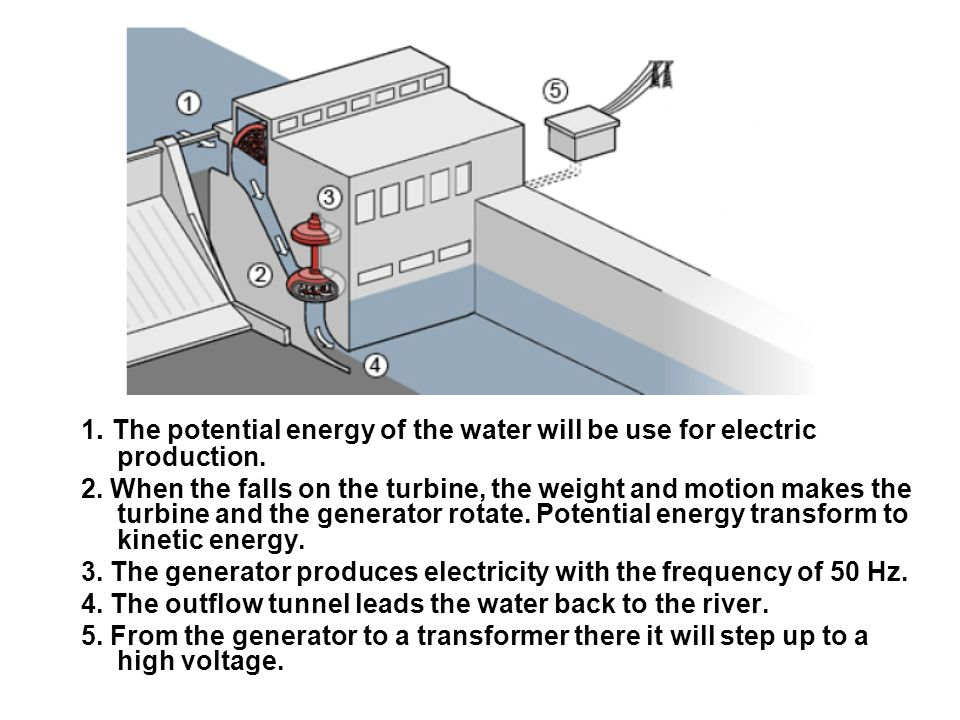 1. The potential energy of the water will be use for electric production.