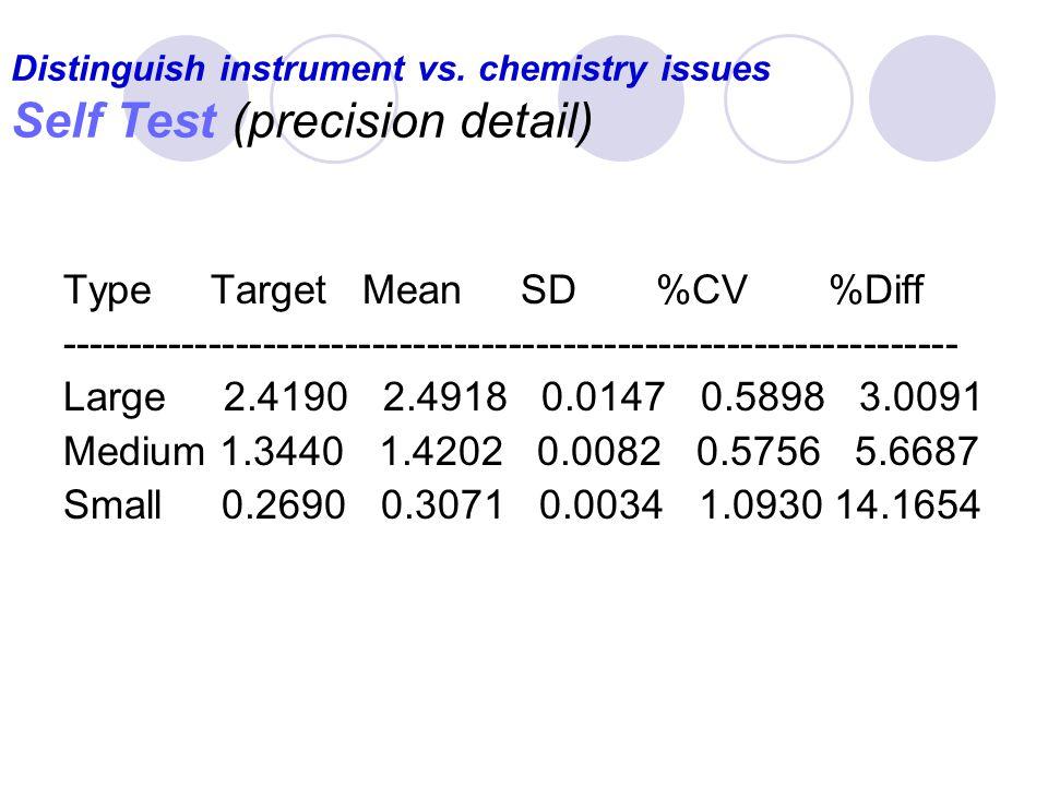 Distinguish instrument vs. chemistry issues Self Test (example) Sunday, June 08, 2008, 11:01 Lamps - OK Blank - OK Small Sample Medium Sample Large Sa