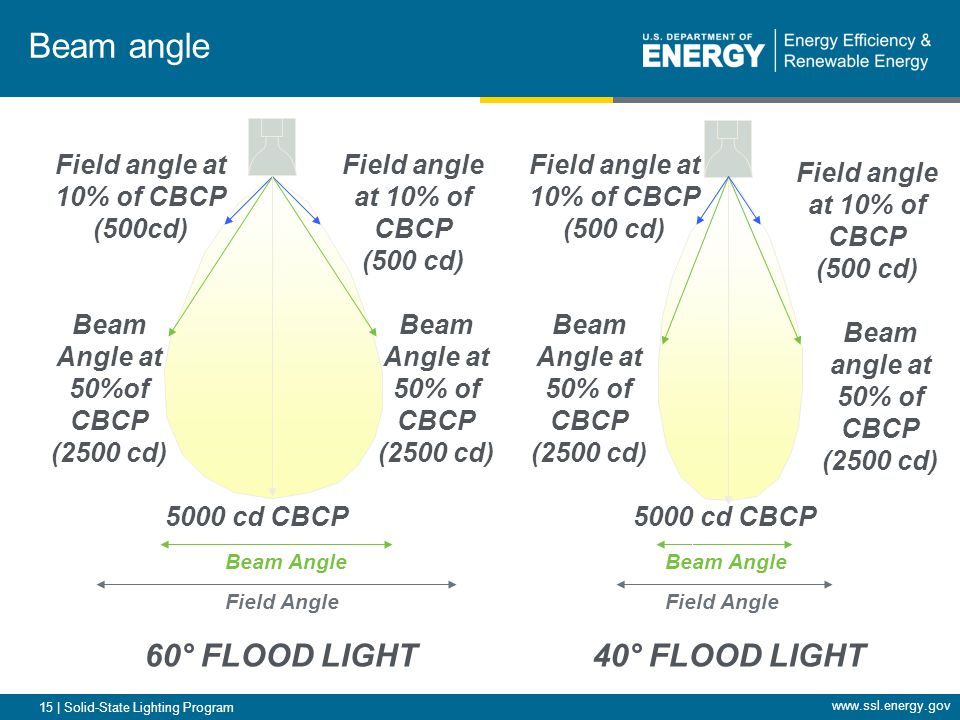 15 | Solid-State Lighting Program Beam Angle Field Angle 40 ° FLOOD LIGHT Field Angle Beam Angle Beam Angle at 50% of CBCP (2500 cd) Beam angle at 50% of CBCP (2500 cd) Field angle at 10% of CBCP (500 cd) 5000 cd CBCP Field angle at 10% of CBCP (500 cd) Beam Angle at 50%of CBCP (2500 cd) Beam Angle at 50% of CBCP (2500 cd) Field angle at 10% of CBCP (500cd) 5000 cd CBCP Field angle at 10% of CBCP (500 cd) 60 ° FLOOD LIGHT Beam angle