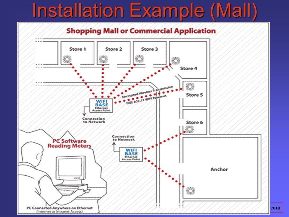 www.truepowersavers.com Installation Example (Mall)