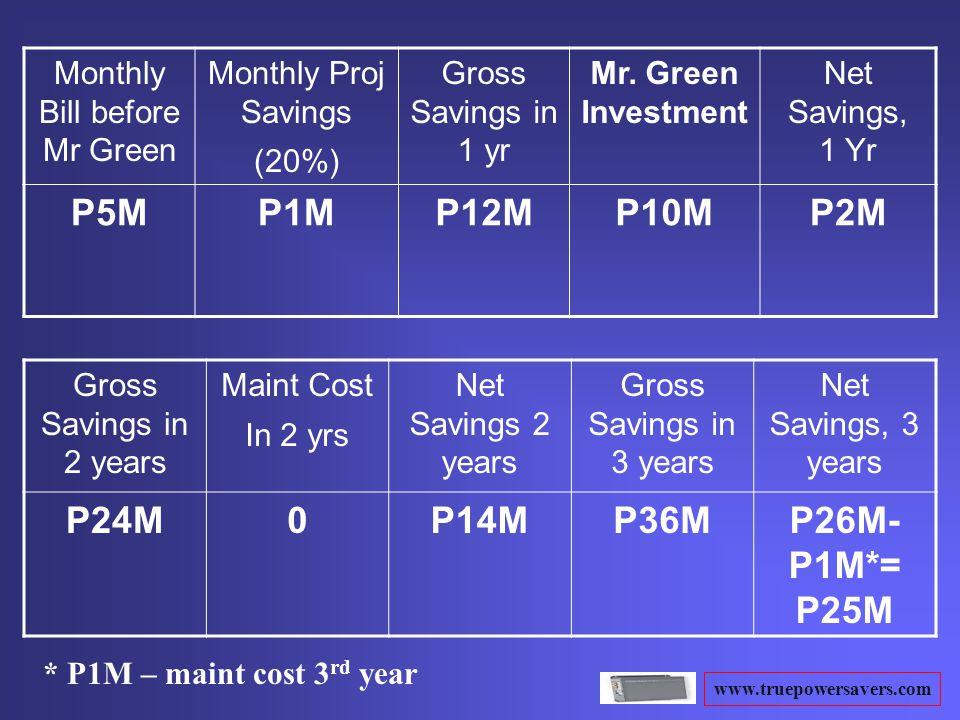 www.truepowersavers.com Monthly Bill before Mr Green Monthly Proj Savings (20%) Gross Savings in 1 yr Mr. Green Investment Net Savings, 1 Yr P5MP1MP12