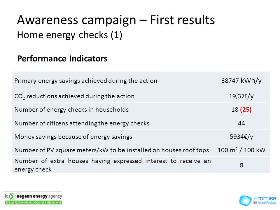 Awareness campaign – First results Home energy checks (1) Primary energy savings achieved during the action 38747 kWh/y CO 2 reductions achieved during the action 19,37 t/y Number of energy checks in households18 (25) Number of citizens attending the energy checks44 Money savings because of energy savings5934/y Number of PV square meters/kW to be installed on houses roof tops100 m 2 / 100 kW Number of extra houses having expressed interest to receive an energy check 8 Performance Indicators