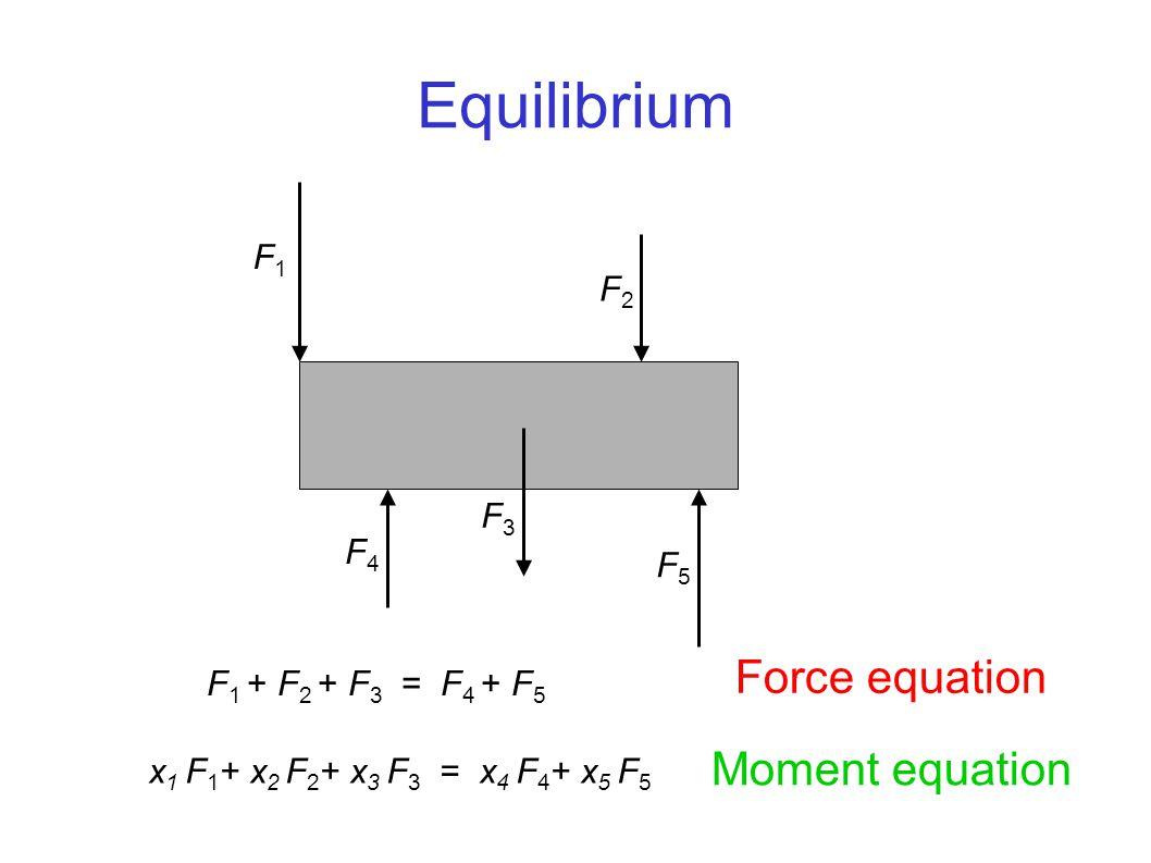 Equilibrium F 1 + F 2 + F 3 = F 4 + F 5 x 1 F 1 + x 2 F 2 + x 3 F 3 = x 4 F 4 + x 5 F 5 Force equation Moment equation F1F1 F5F5 F4F4 F3F3 F2F2