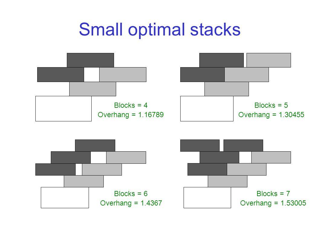 Small optimal stacks Overhang = 1.16789 Blocks = 4 Overhang = 1.30455 Blocks = 5 Overhang = 1.4367 Blocks = 6 Overhang = 1.53005 Blocks = 7