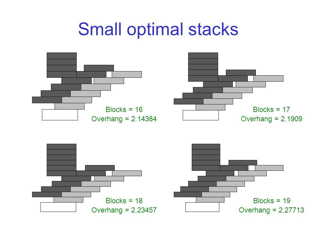 Overhang = 2.14384 Blocks = 16 Overhang = 2.1909 Blocks = 17 Overhang = 2.23457 Blocks = 18 Overhang = 2.27713 Blocks = 19