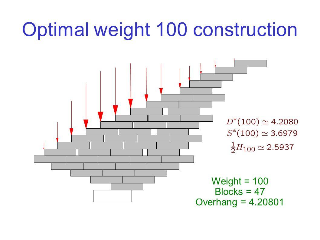 Optimal weight 100 construction Overhang = 4.20801 Blocks = 47 Weight = 100