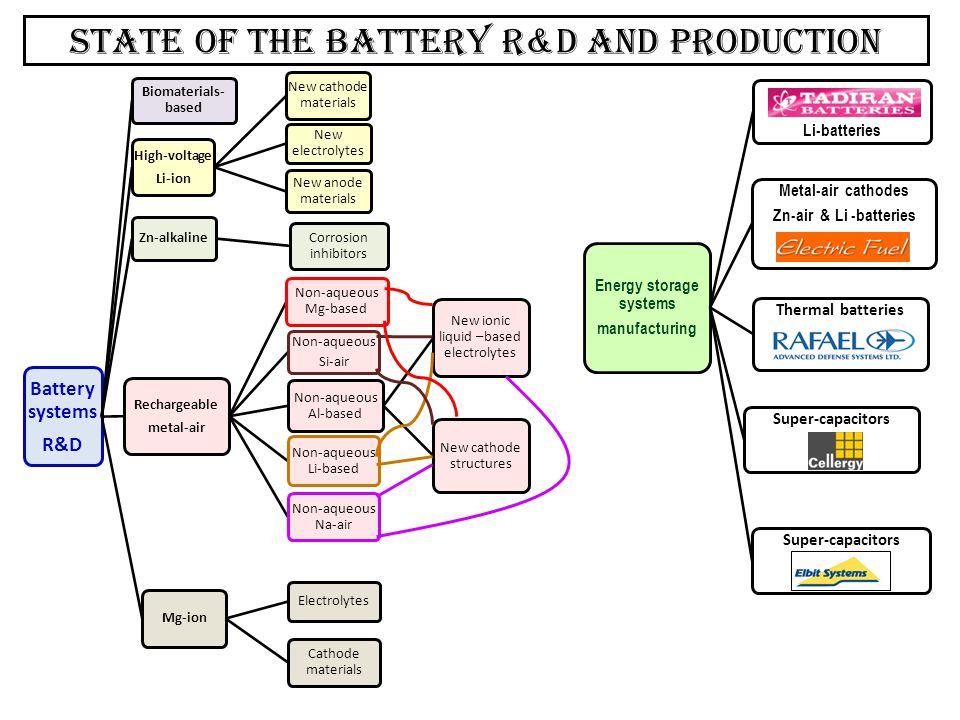 State of the battery r&D and production Battery systems R&D Biomaterials- based High-voltage Li-ion New cathode materials New electrolytes New anode m