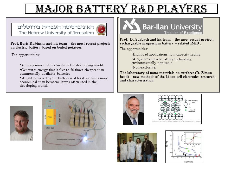 Major battery R&D players Prof. D. Aurbach and his team – the most recent project: rechargeable magnesium battery – related R&D. The opportunities: Hi