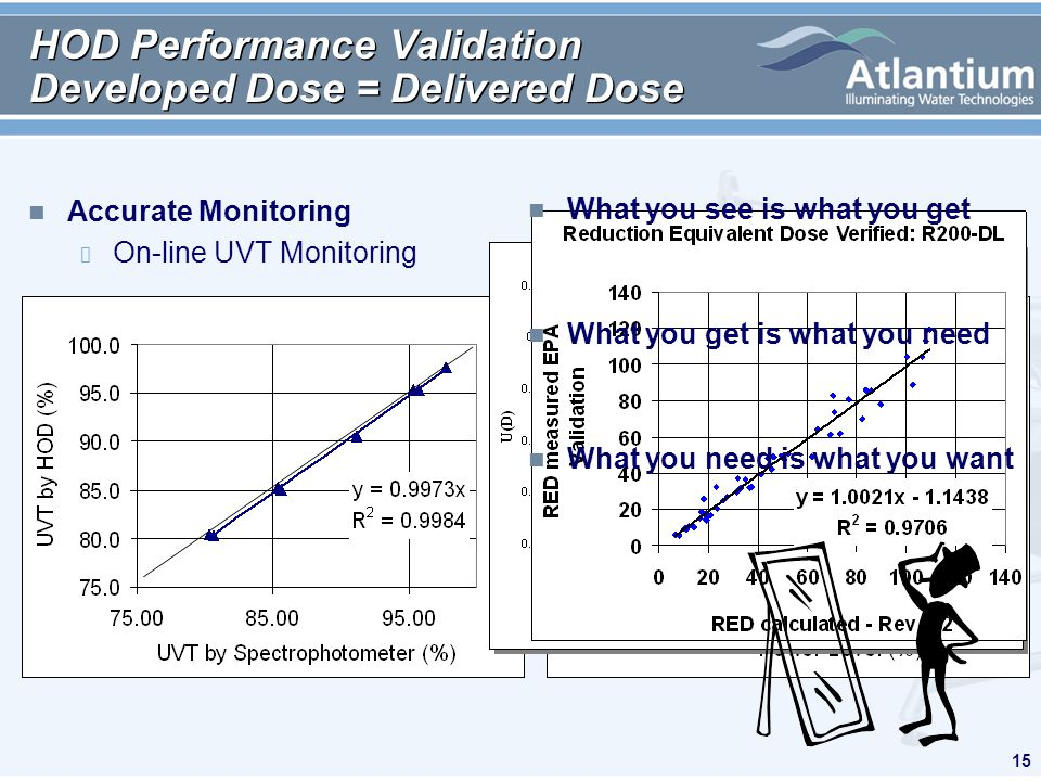 15 HOD Performance Validation Developed Dose = Delivered Dose n Accurate Monitoring On-line UVT Monitoring n Uniform Dose Distribution (No Low Dose Tracks) n Validated Dose = Displayed Dose On-line Lamp Monitoring Dose Distribution Average Track Minimum Dose n What you see is what you get n What you get is what you need n What you need is what you want