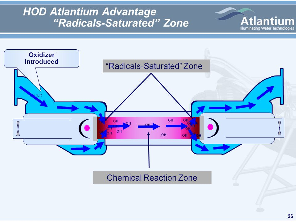 26 HOD Atlantium Advantage Radicals-Saturated Zone WATER Radicals-Saturated Zone Chemical Reaction Zone OH Oxidizer Introduced