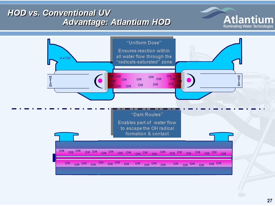 27 HOD vs. Conventional UV Advantage: Atlantium HOD WATER OH Uniform Dose Ensures reaction within all water flow through the radicals-saturated zone U