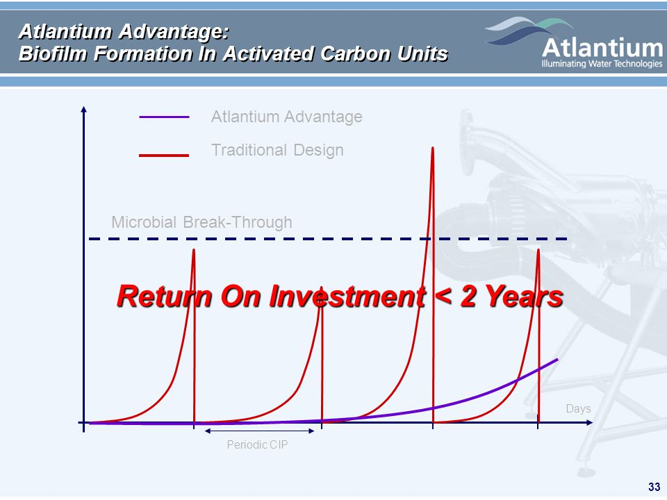 33 Atlantium Advantage: Biofilm Formation In Activated Carbon Units Atlantium Advantage Traditional Design Microbial Break-Through Periodic CIP Days R
