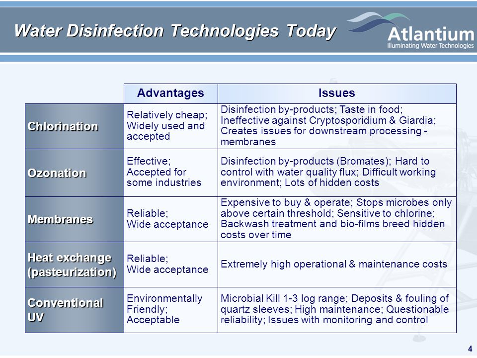 4 Water Disinfection Technologies Today Extremely high operational & maintenance costs Reliable; Wide acceptance Heat exchange (pasteurization) Issues