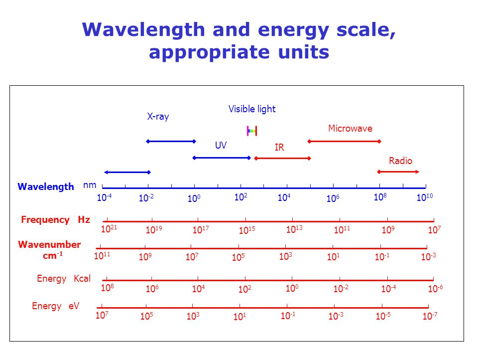 Wavelength and energy scale, appropriate units X-ray UV Visible light IR Microwave Radio Wavelength nm 10 -4 10 -2 10 0 10 4 10 2 10 6 10 8 10 Frequen