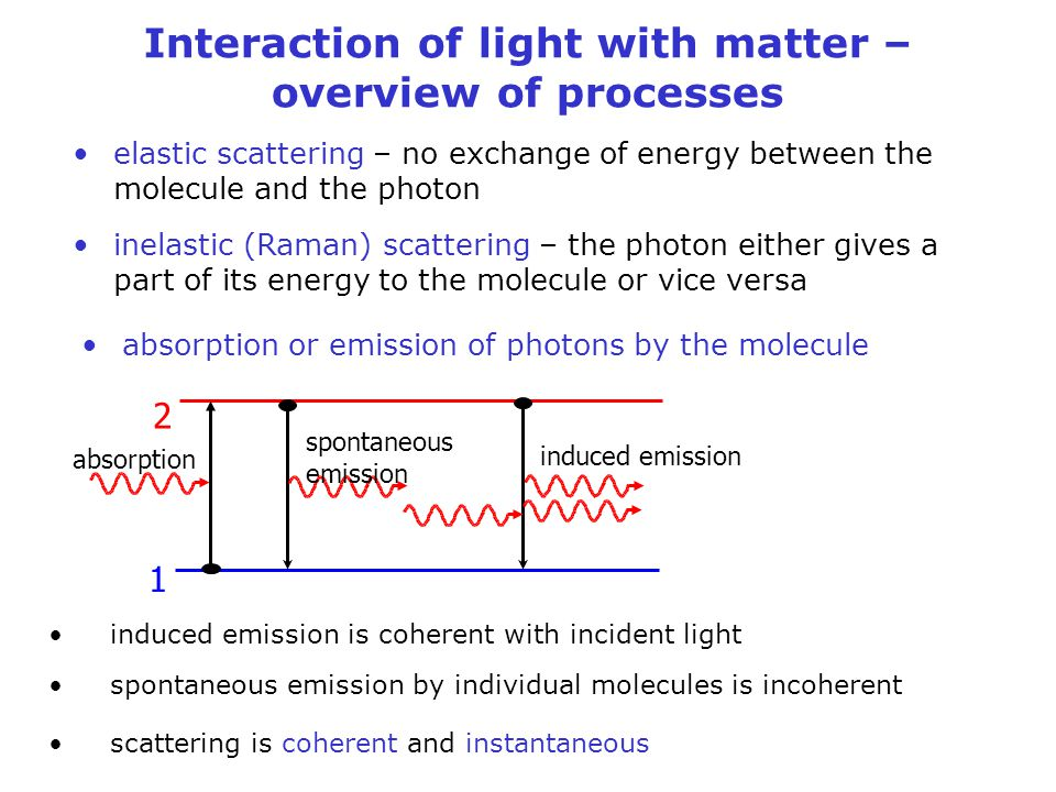 Interaction of light with matter – overview of processes elastic scattering – no exchange of energy between the molecule and the photon inelastic (Ram